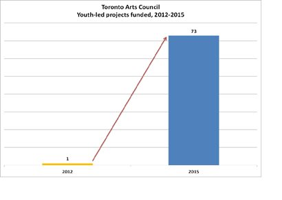 Chart Demonstrates Toronto Arts Council Youth Led Projects Funded from 2012 to 2015 increase by 72 Projects