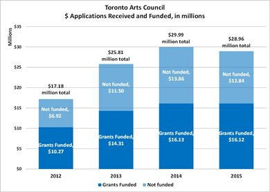 Chart Demonstrates Toronto Arts Council's Dollar Amount Funded Versus Applications Received in Millions from 2012 to 2015